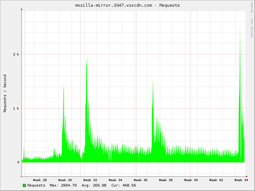 Graph of requests per second June 28th - October 31st. Max: 2904.79 Avg: 269.98